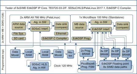 SDSoC compatible Zynq system with 8xSIMD EdkDSP floating point accelerator